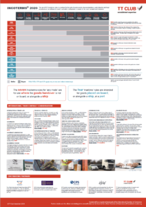 DOWNLOAD THE INCOTERMS 2020 INFOGRAPHIC